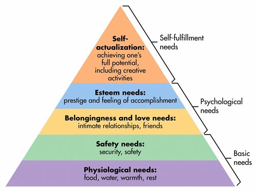 maslow_tower